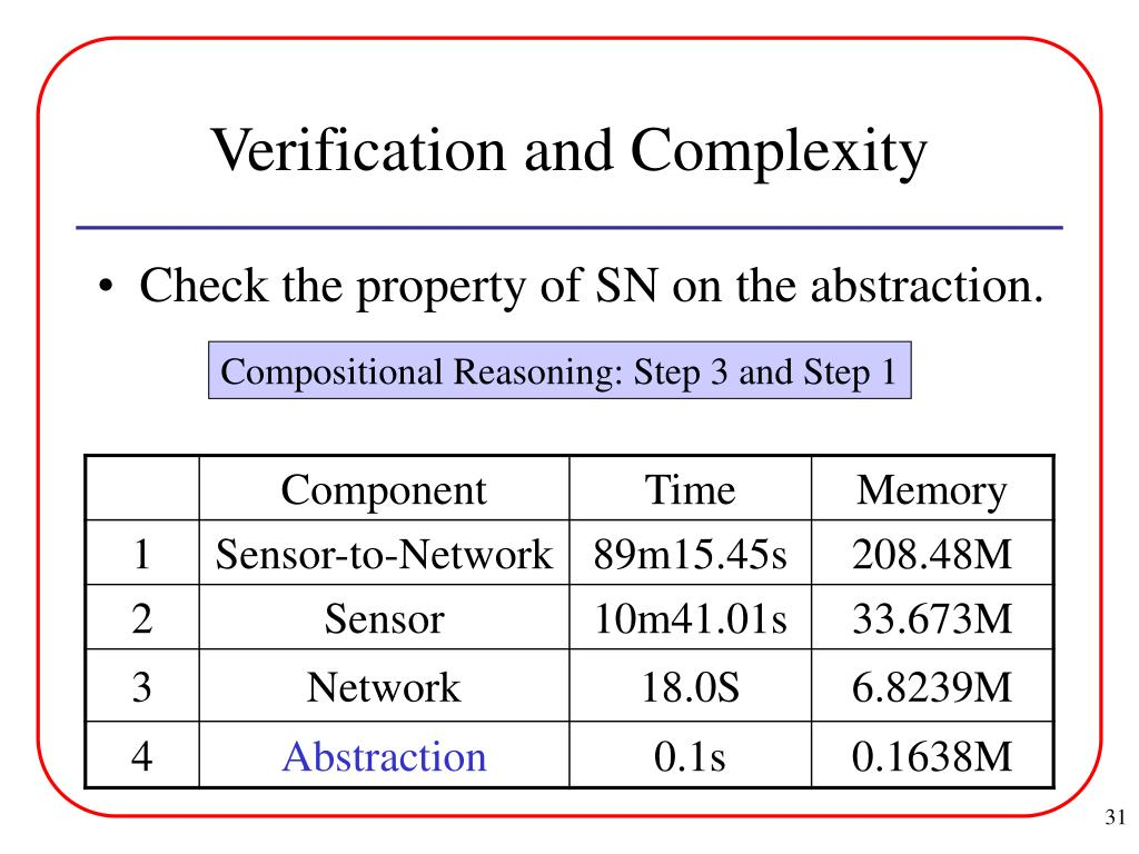 Verification and Complexity