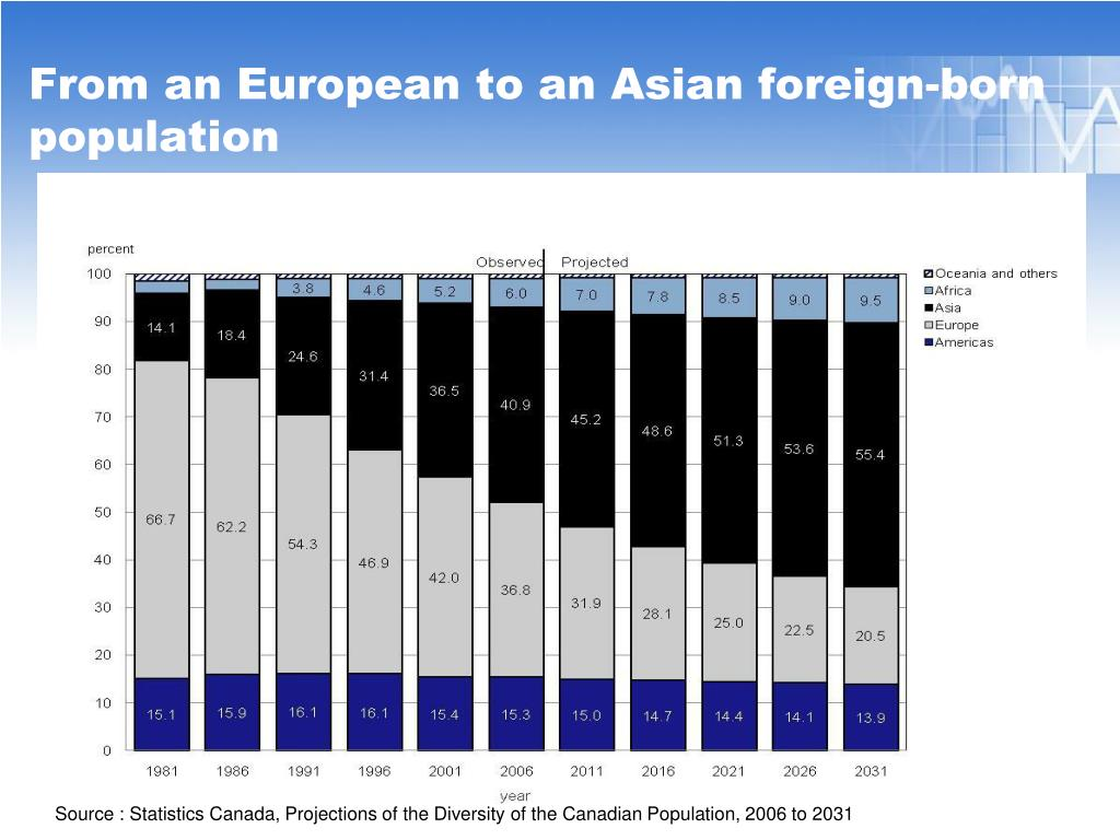 From an European to an Asian foreign-born population