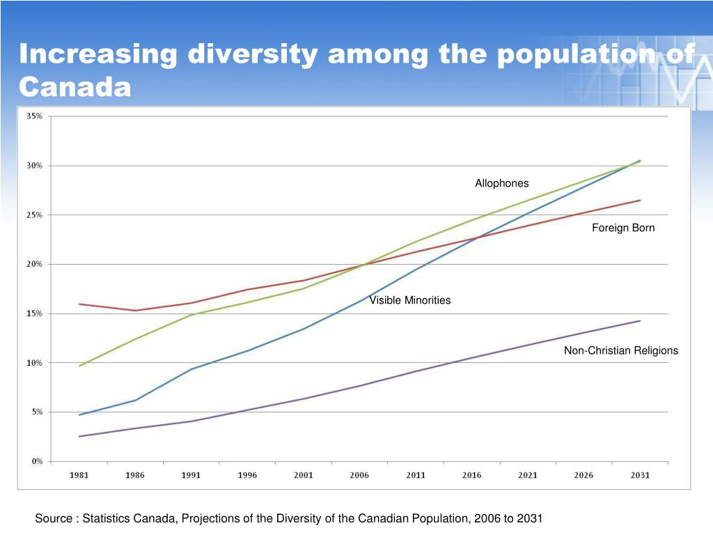 Increasing diversity among the population of Canada