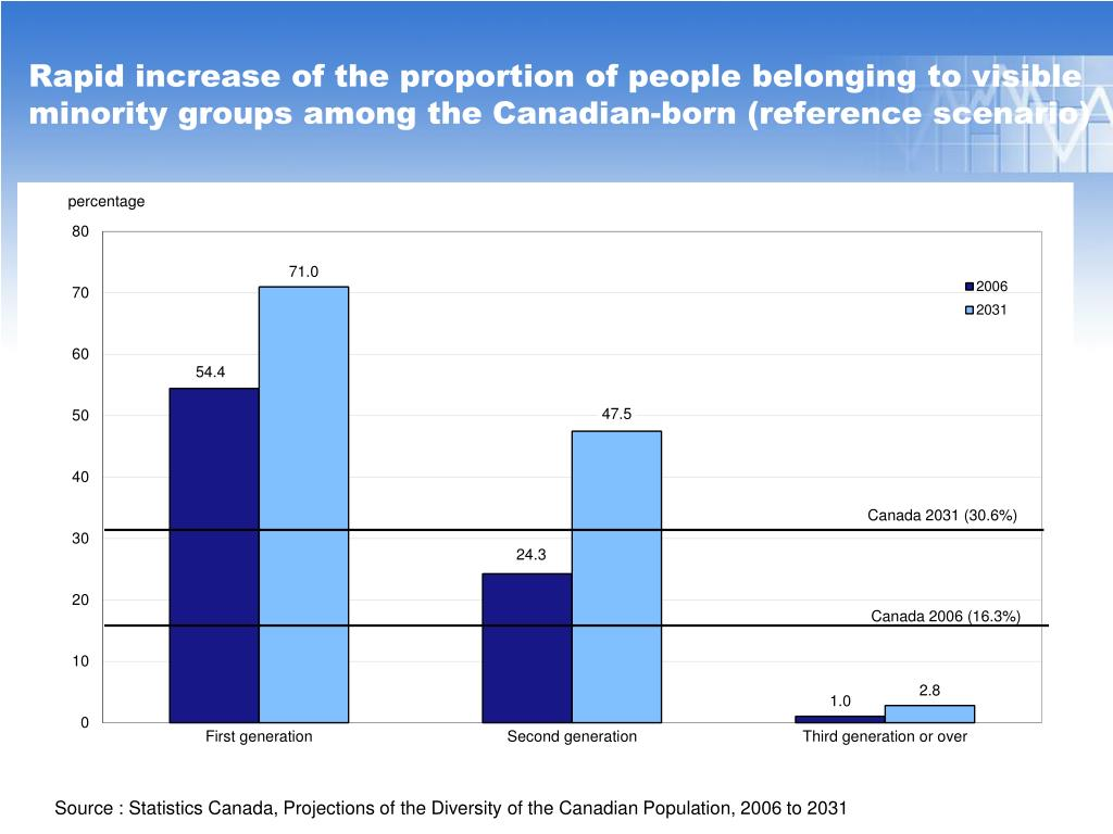 Rapid increase of the proportion of people belonging to visible minority groups among the Canadian-born (reference scenario)