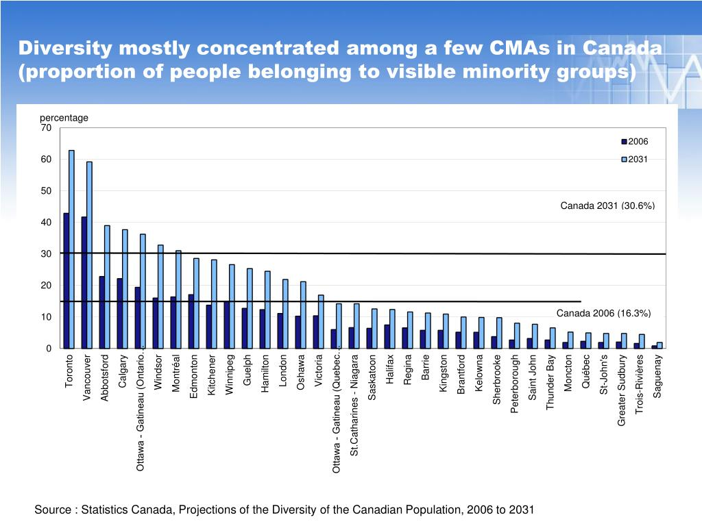 Diversity mostly concentrated among a few CMAs in Canada (proportion of people belonging to visible minority groups)