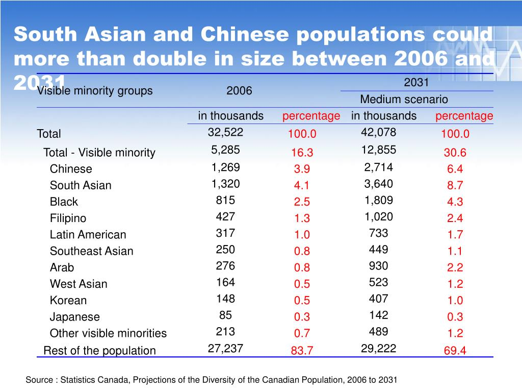 South Asian and Chinese populations could more than double in size between 2006 and 2031