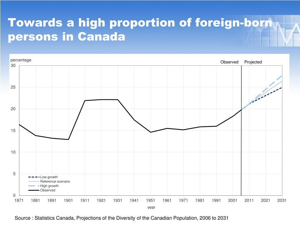 Towards a high proportion of foreign-born persons in Canada