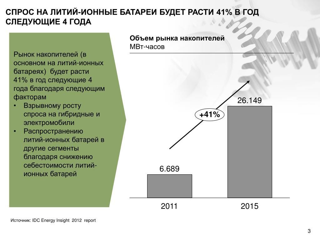 СПРОС НА ЛИТИЙ-ИОННЫЕ БАТАРЕИ БУДЕТ РАСТИ 41% В ГОД СЛЕДУЮЩИЕ 4 ГОДА