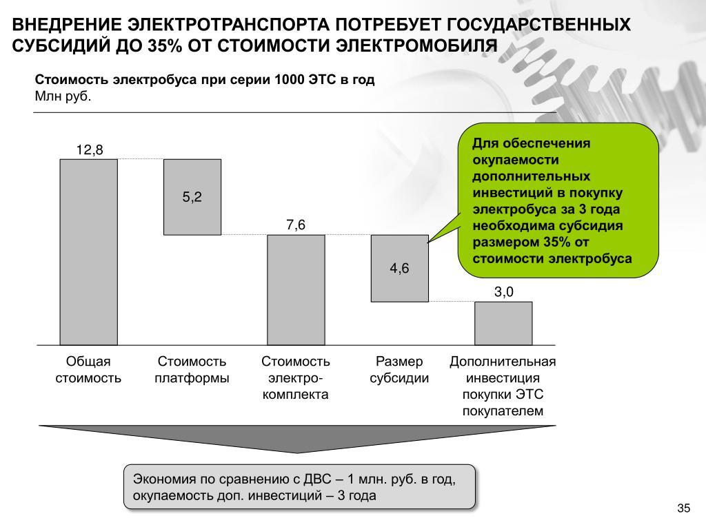 ВНЕДРЕНИЕ ЭЛЕКТРОТРАНСПОРТА ПОТРЕБУЕТ ГОСУДАРСТВЕННЫХ СУБСИДИЙ ДО 35% ОТ СТОИМОСТИ ЭЛЕКТРОМОБИЛЯ