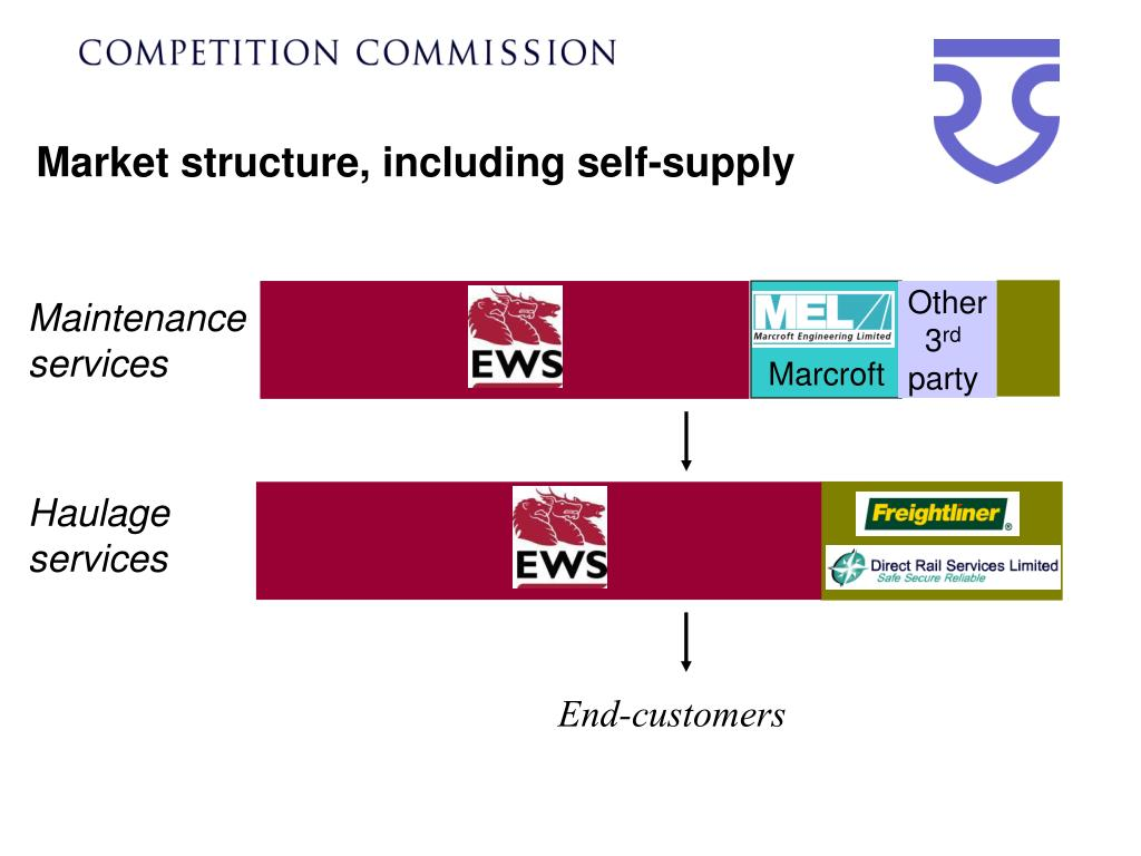 Market structure, including self-supply