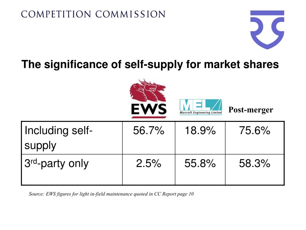 The significance of self-supply for market shares