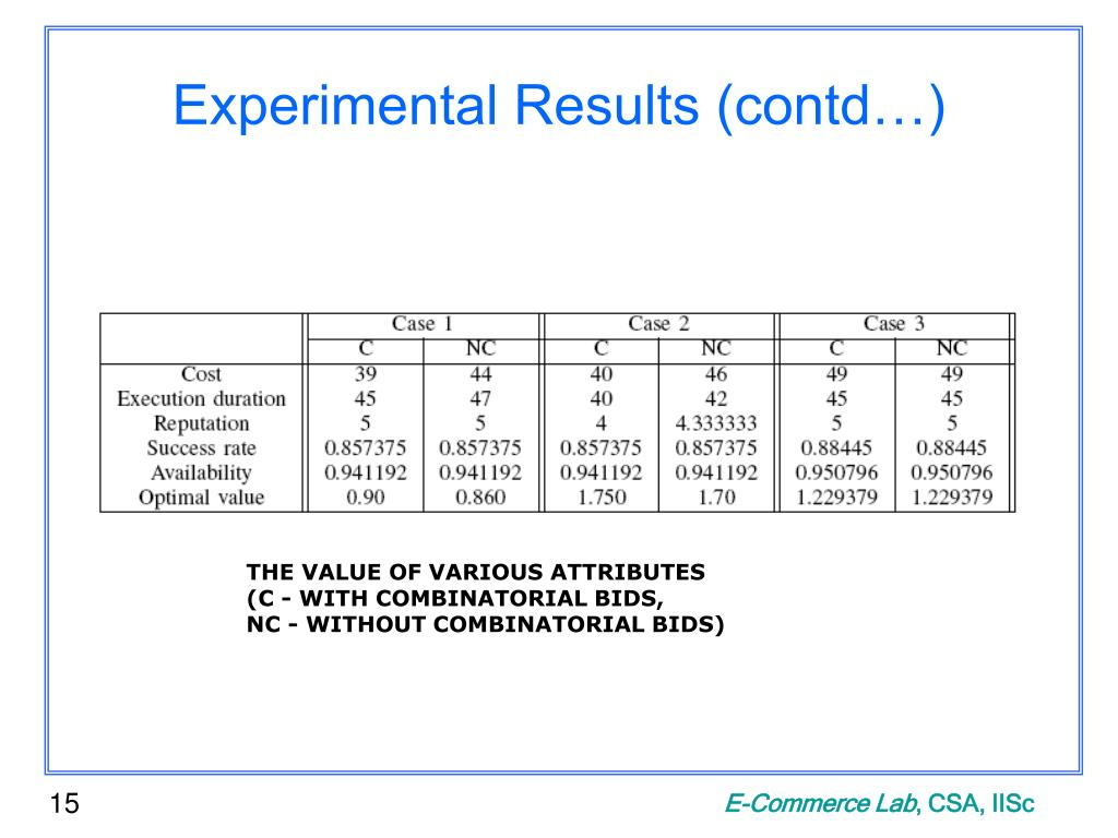 Experimental Results (contd…)