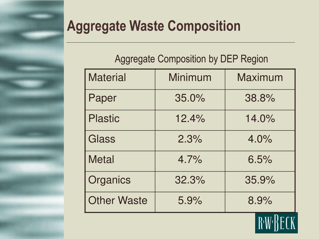 Aggregate Waste Composition