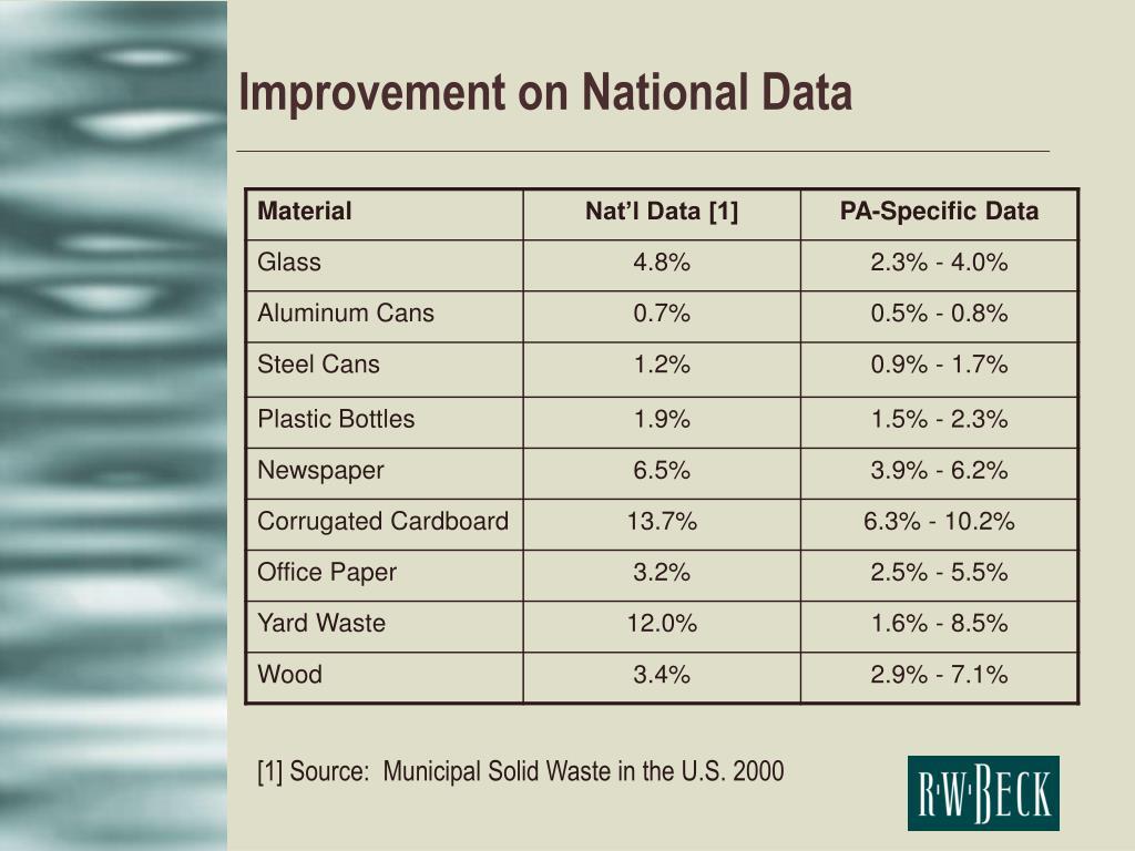 Improvement on National Data