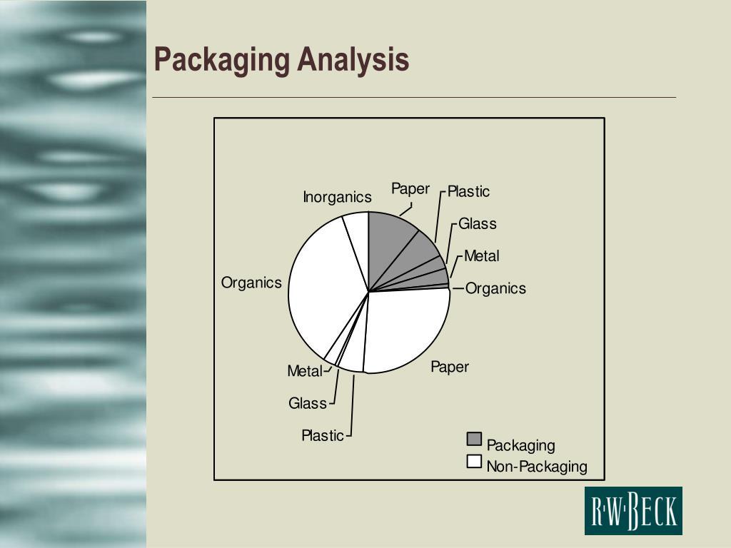 Packaging Analysis