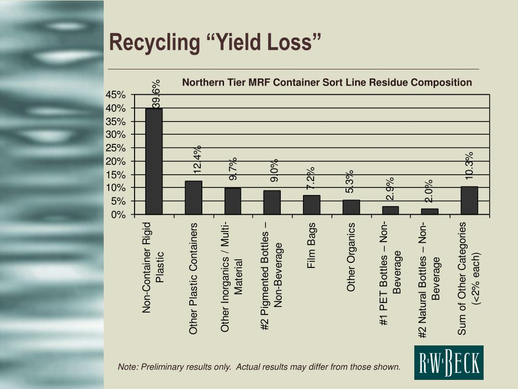 "Recycling ""Yield Loss"""