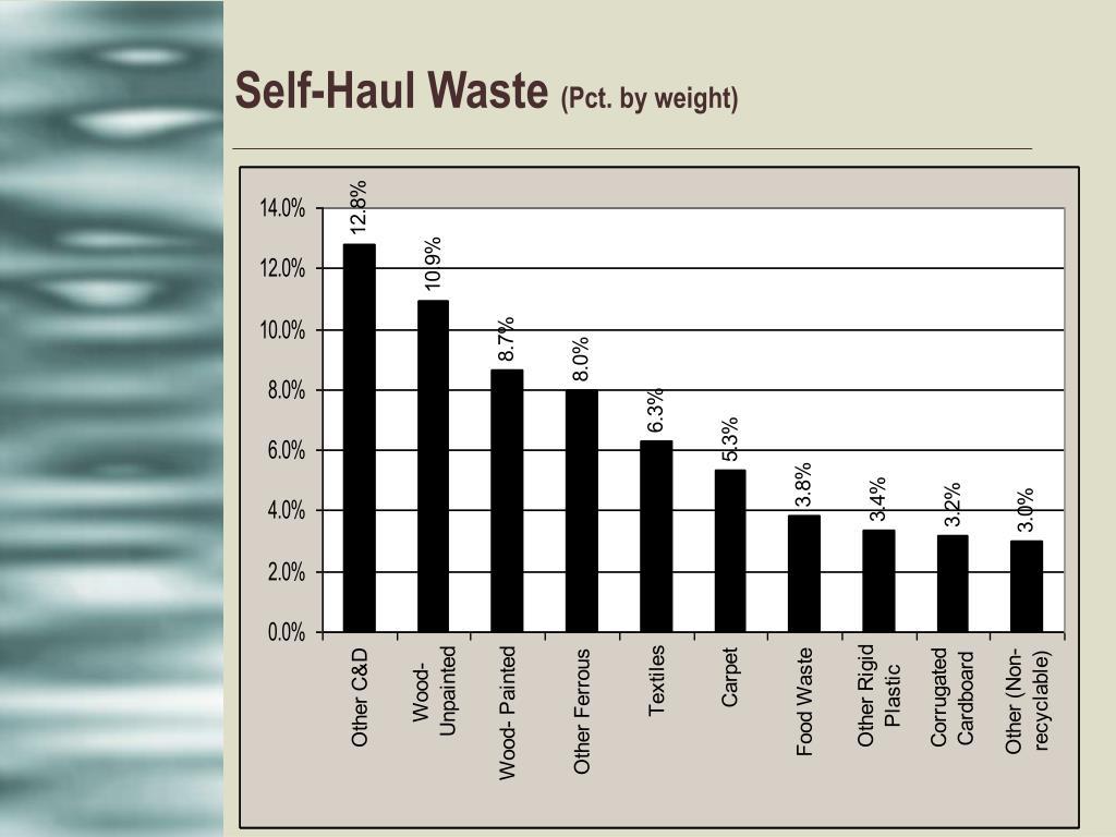 Self-Haul Waste
