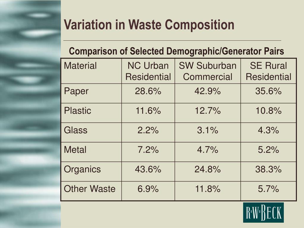 Variation in Waste Composition