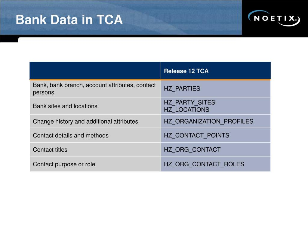Bank Data in TCA