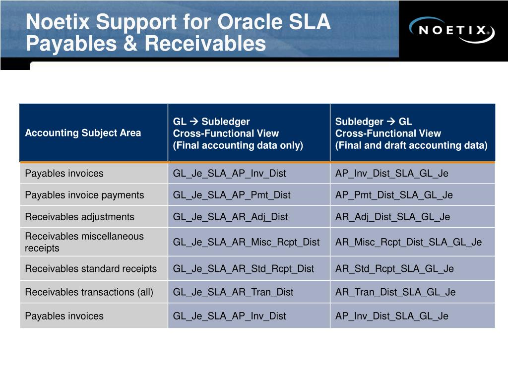 Noetix Support for Oracle SLA
