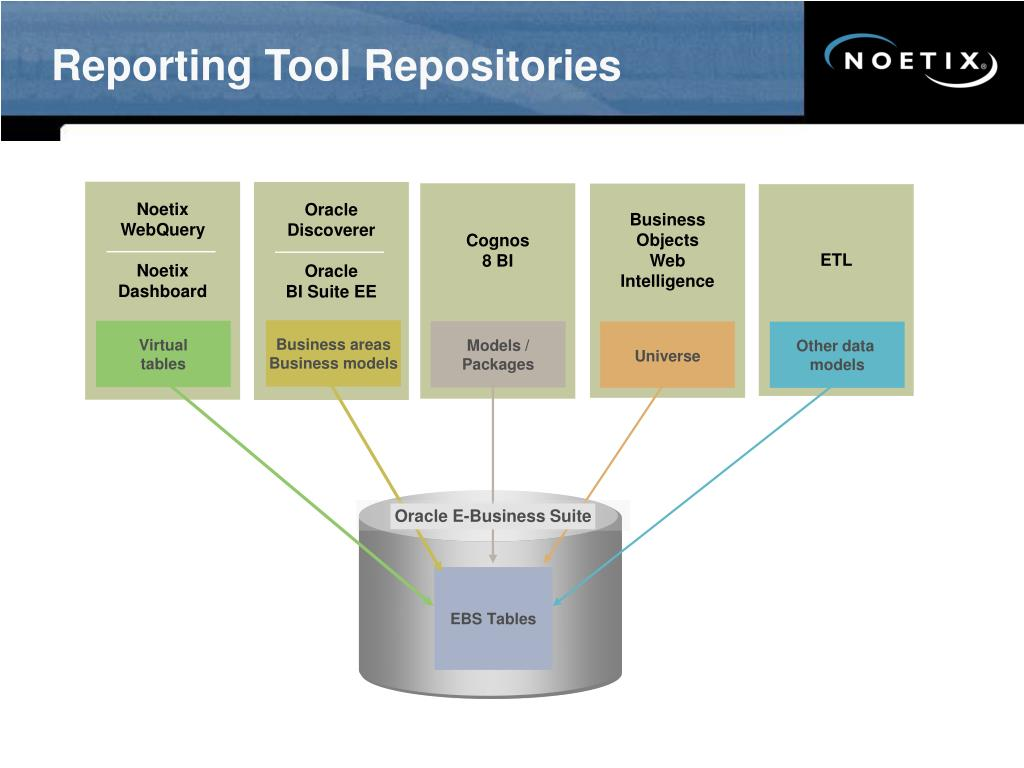 Reporting Tool Repositories