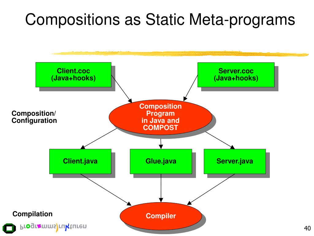 Compositions as Static Meta-programs