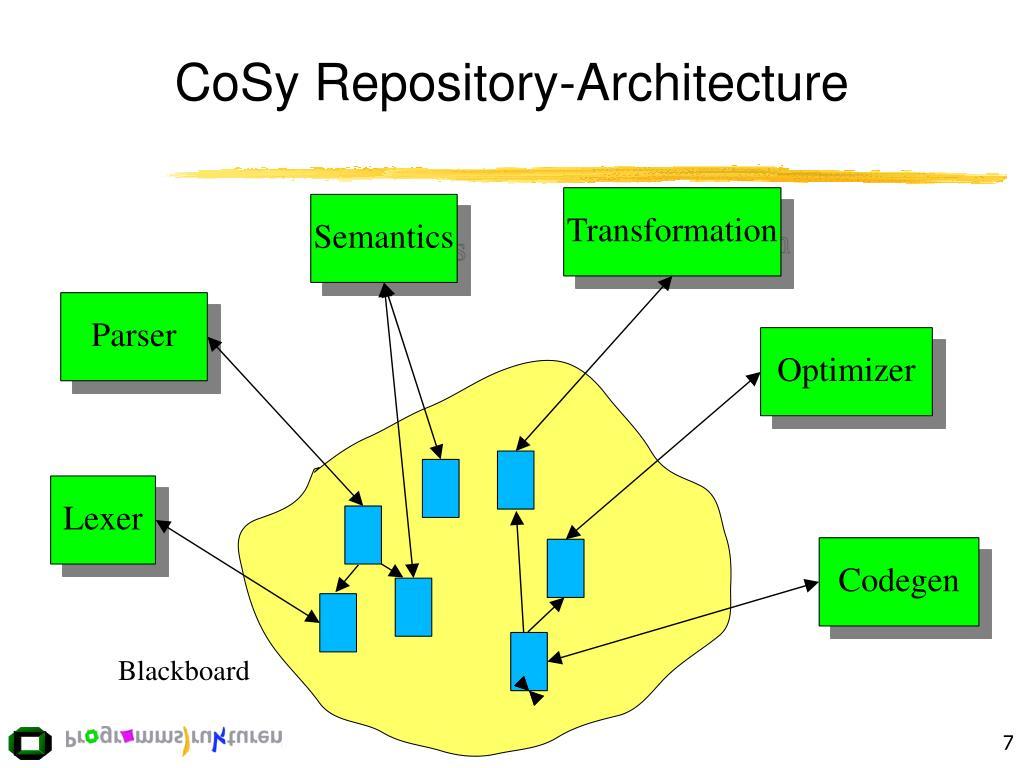 CoSy Repository-Architecture