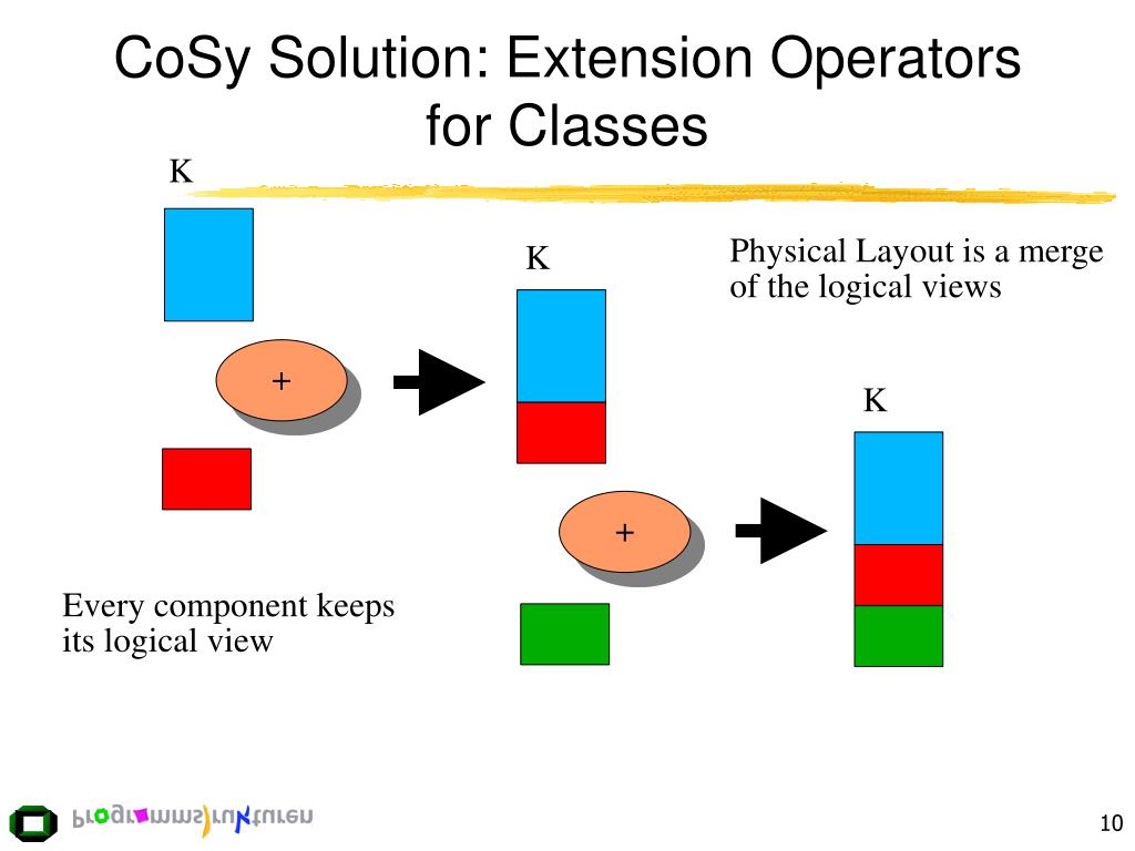 CoSy Solution: Extension Operators for Classes