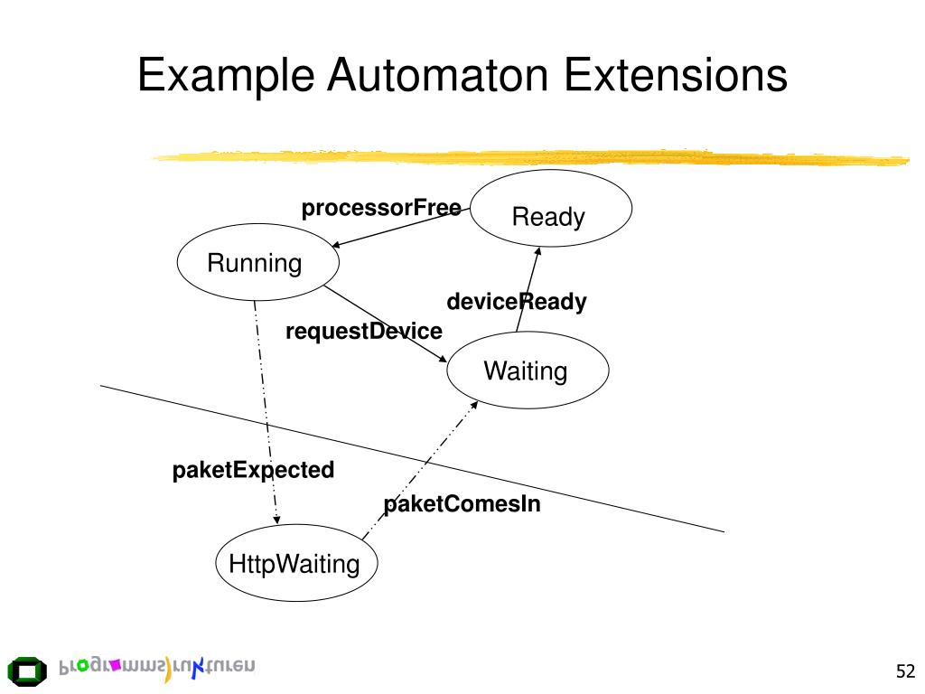 Example Automaton Extensions