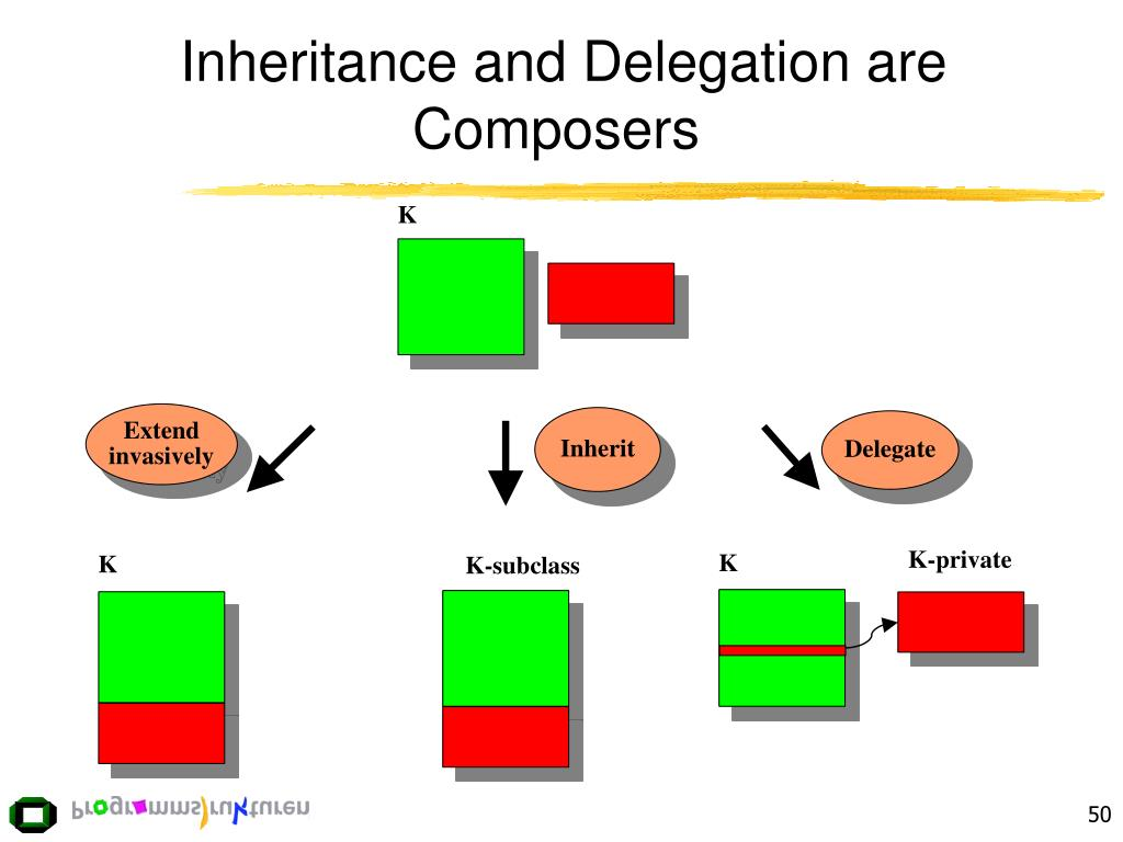 Inheritance and Delegation are Composers