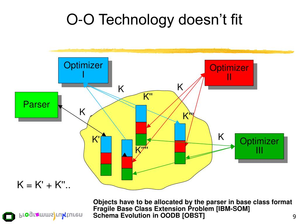O-O Technology doesn't fit