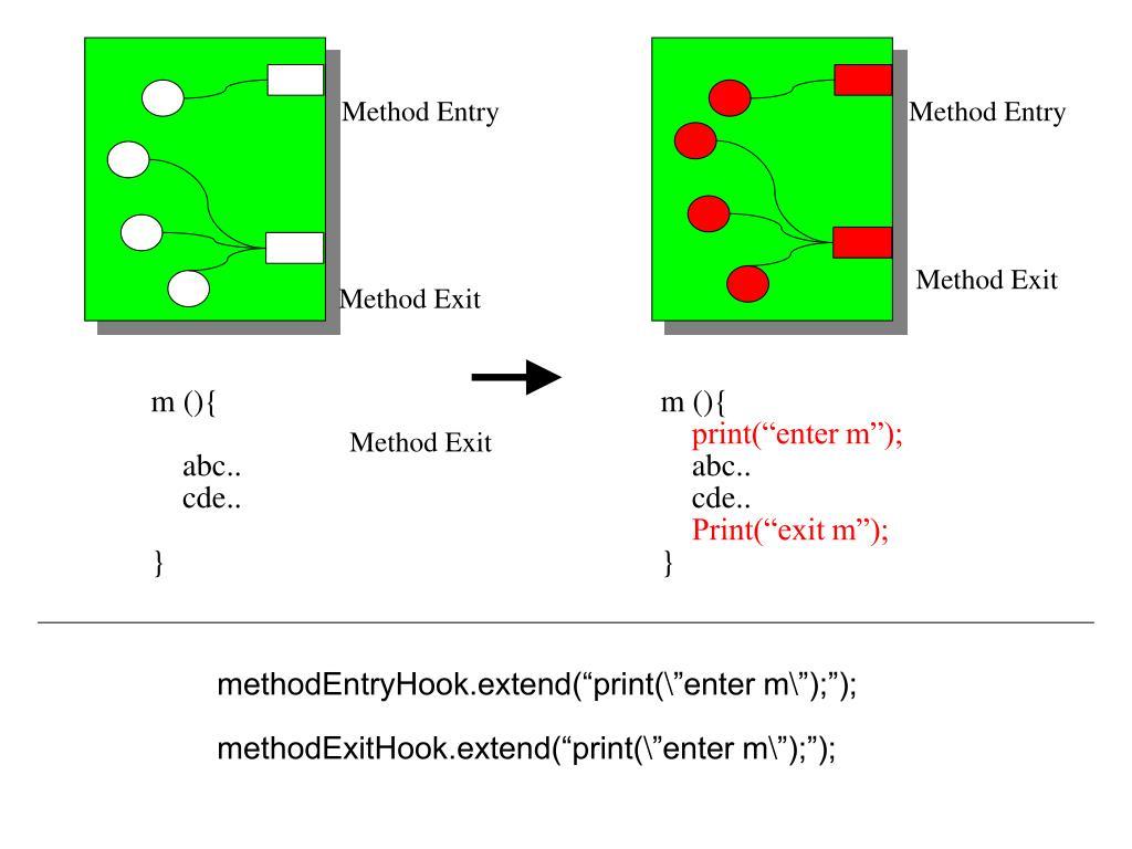 Method Entry