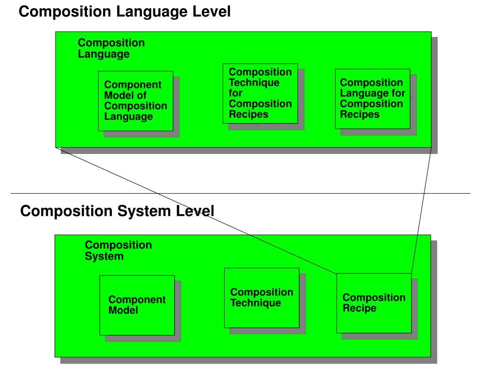 Composition Language Level