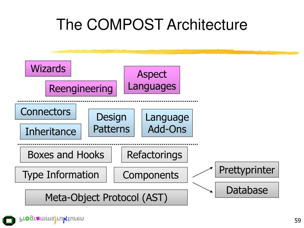The COMPOST Architecture