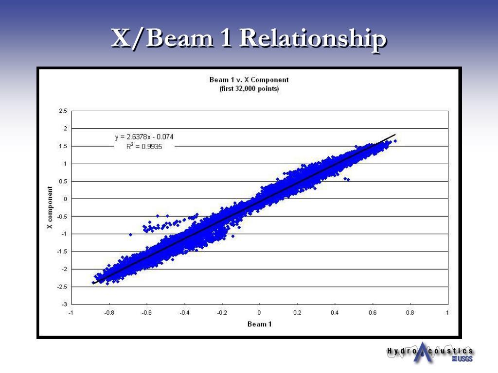X/Beam 1 Relationship