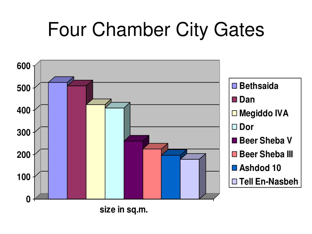 Four Chamber City Gates