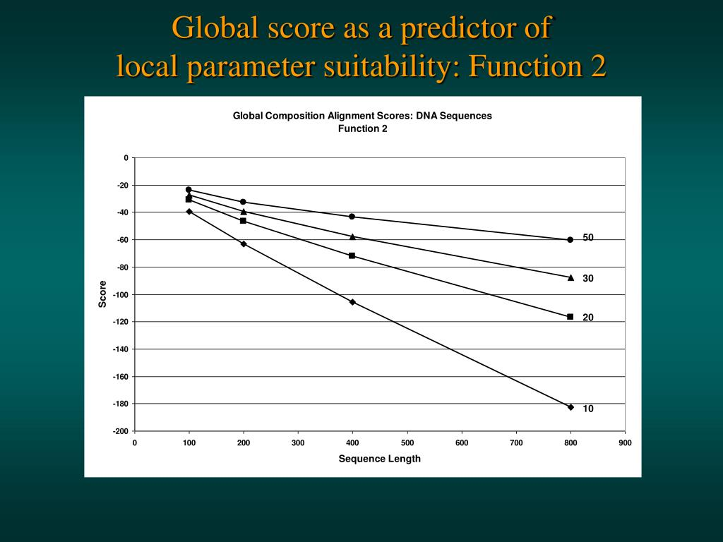 Global score as a predictor of