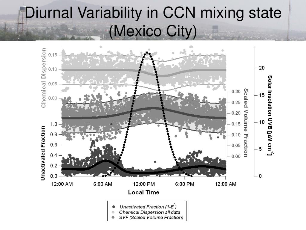 Diurnal Variability in CCN mixing state