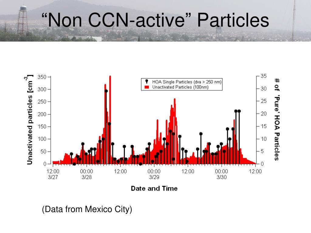 """Non CCN-active"" Particles"