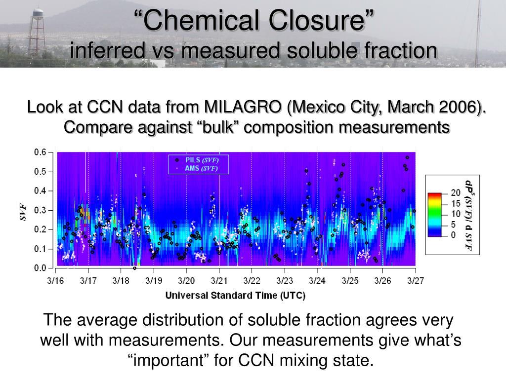 """""""Chemical Closure"""""""