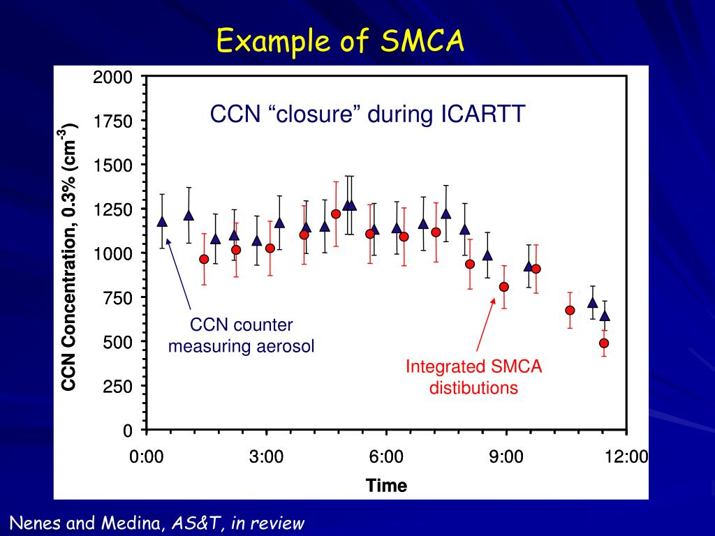 Example of SMCA