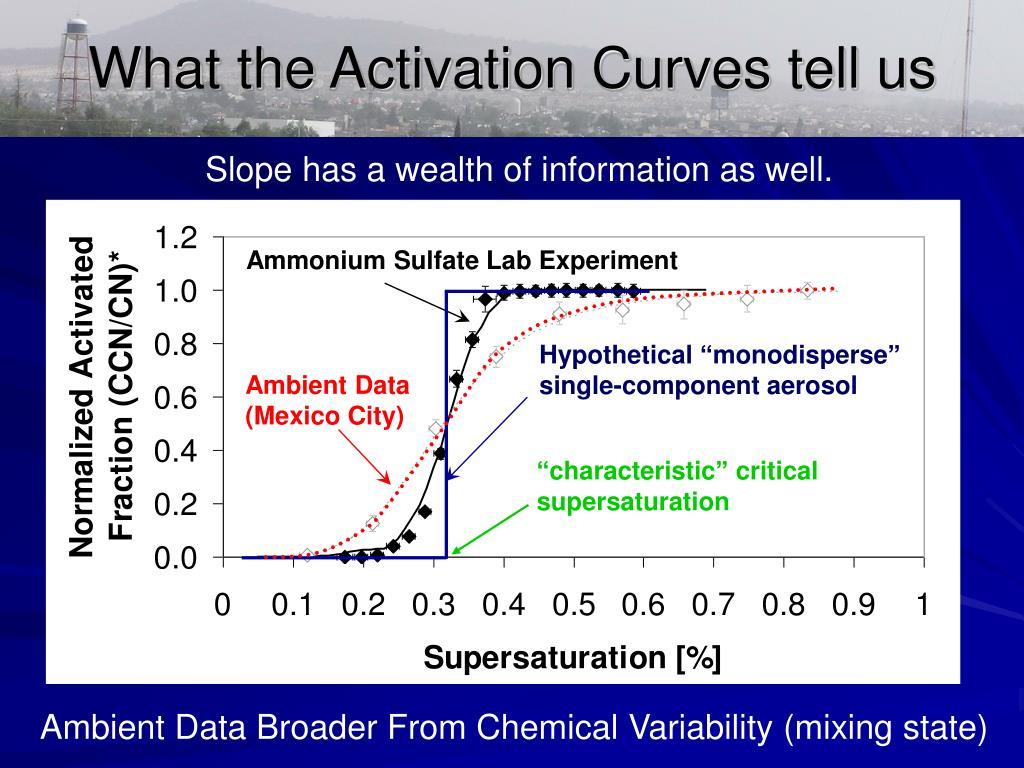 Ammonium Sulfate Lab Experiment