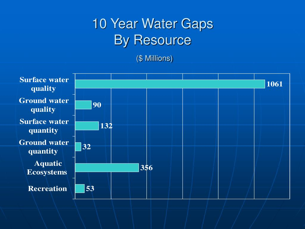 10 Year Water Gaps