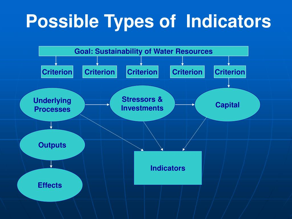 Possible Types of  Indicators