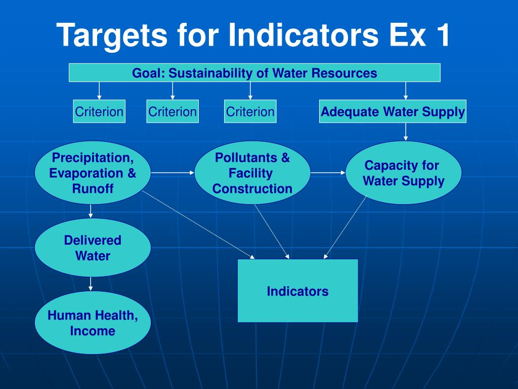 Targets for Indicators Ex 1
