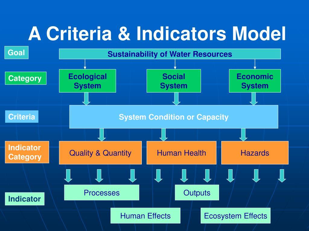 A Criteria & Indicators Model