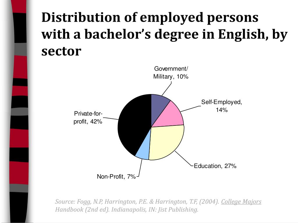Distribution of employed persons with a bachelor's degree in English, by sector
