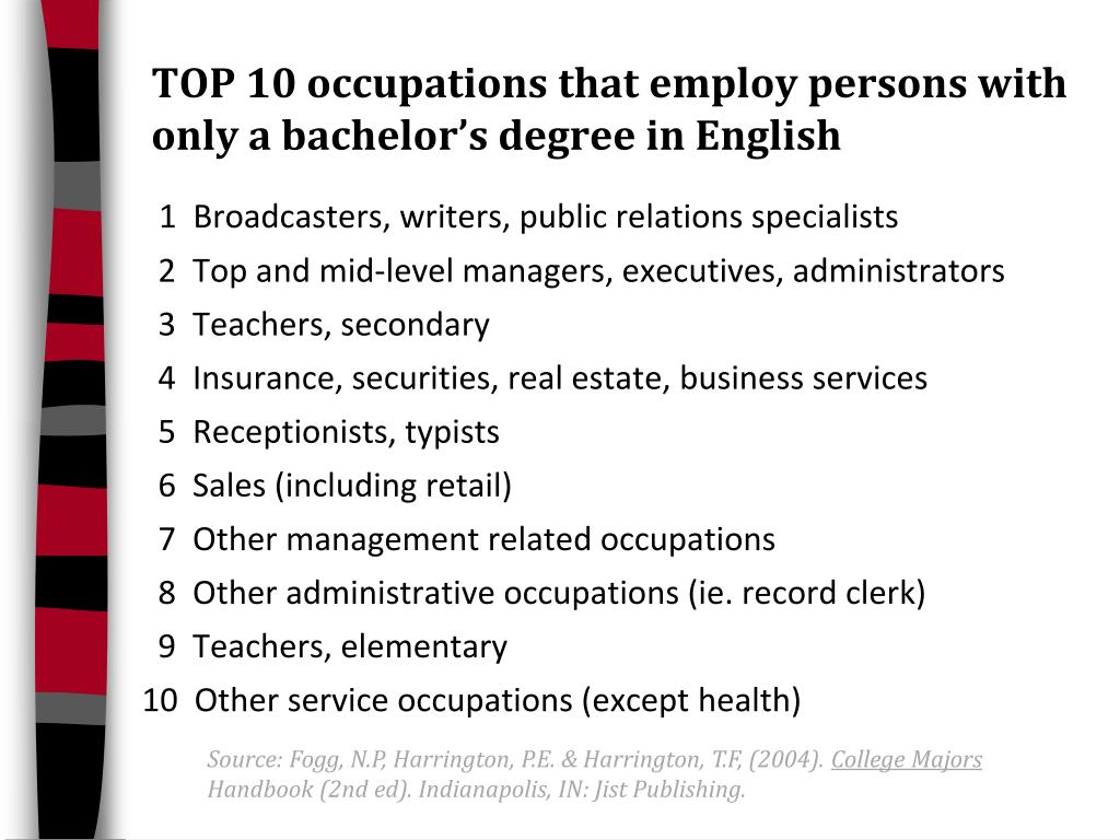 TOP 10 occupations that employ persons with only a bachelor's degree in English