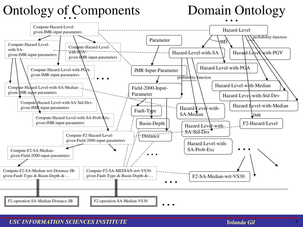 Ontology of Components