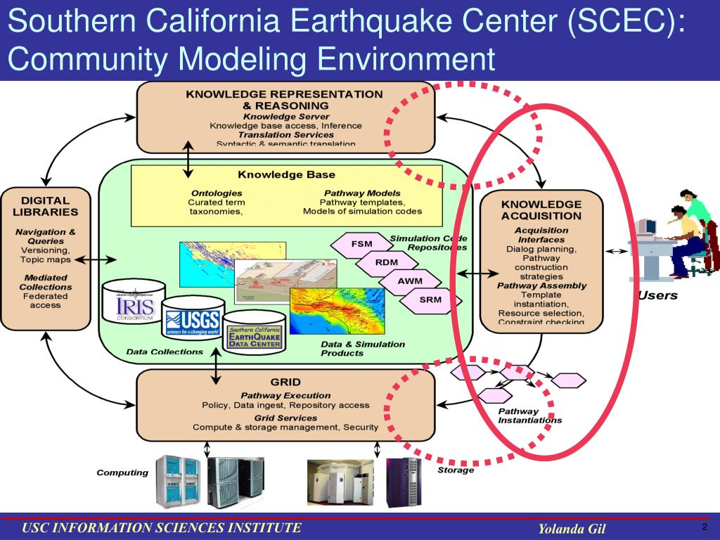 Southern California Earthquake Center (SCEC):
