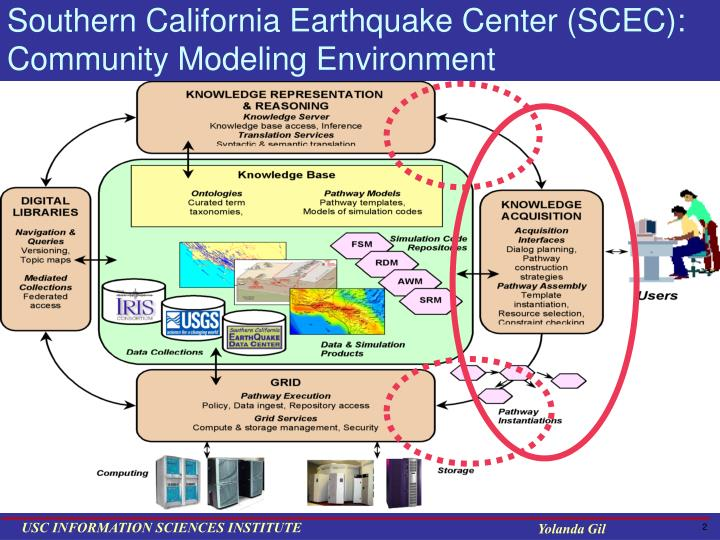 Southern california earthquake center scec community modeling environment