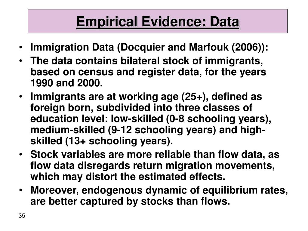 Empirical Evidence: Data