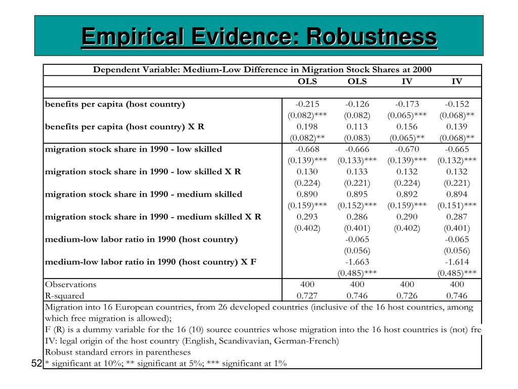 Empirical Evidence: Robustness