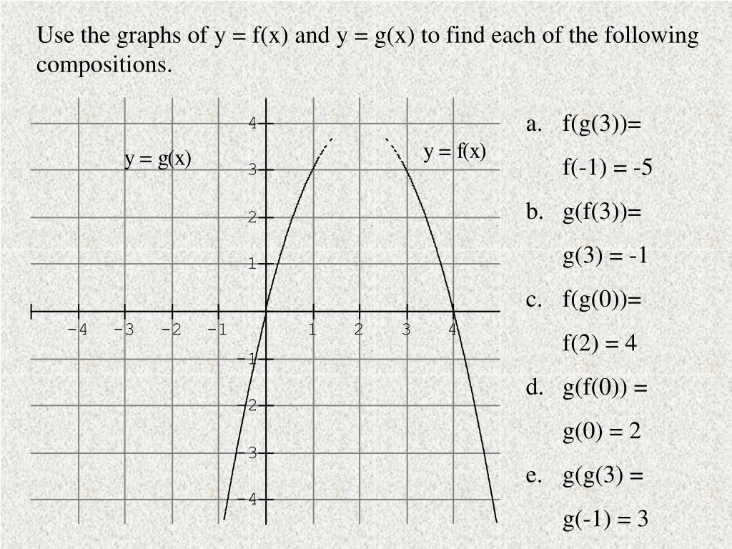 Use the graphs of y = f(x) and y = g(x) to find each of the following